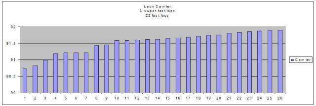 Leon Camier practice analysis Philip Island 2013