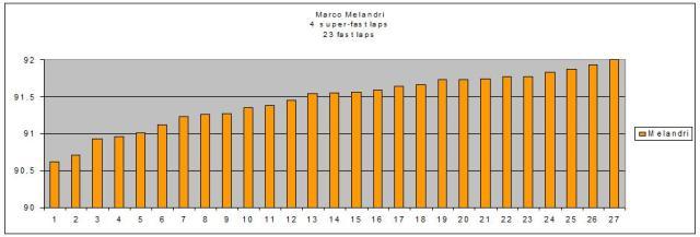 Marco Melandri practice analysis Philip Island 2013