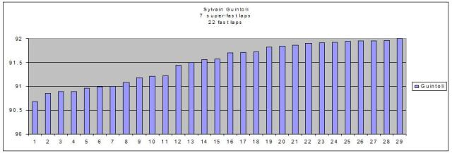 Sylvain Guintoli practice analysis Philip Island 2013